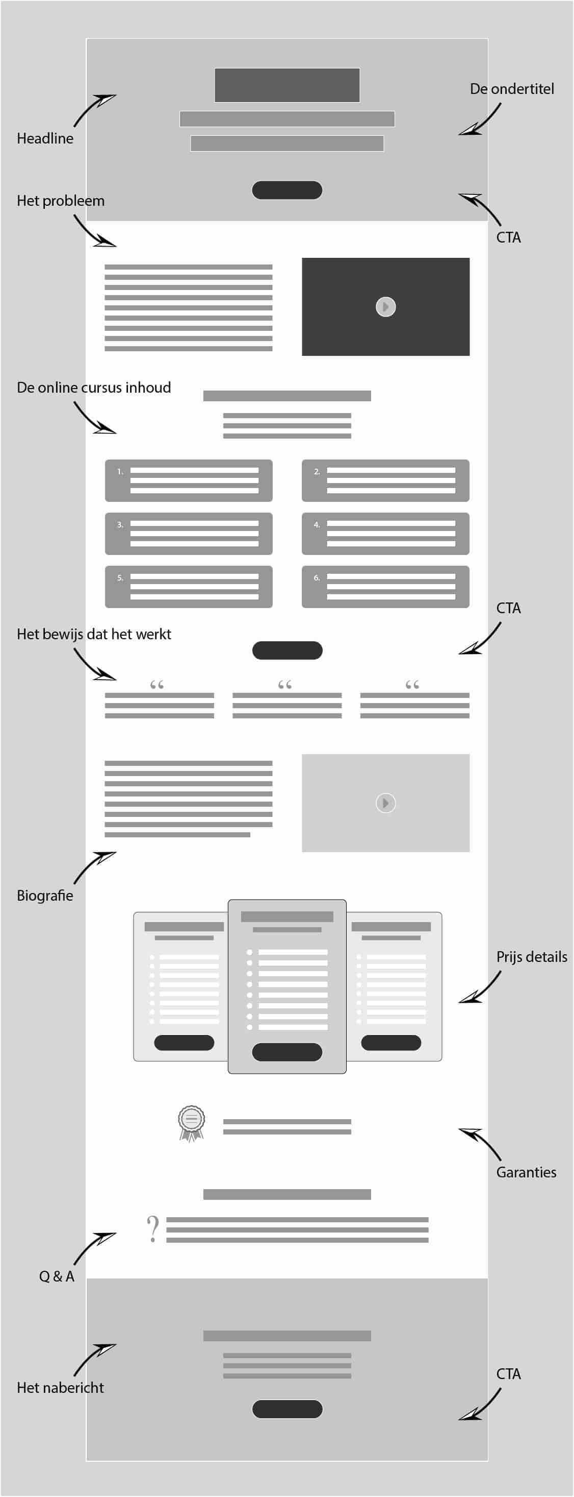 anatomy online cursus verkooppagina