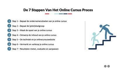 Een powerpoint presentatie maken voor je online cursus